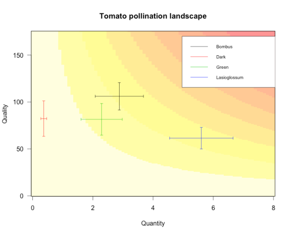 Pollination effectiveness landscape