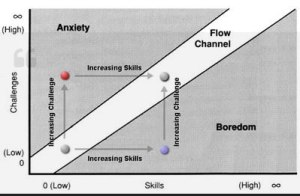 "Vertical Rock Indoor Climbing Center – A Discussion Of ""The Flow State"" In Rock Climbing"
